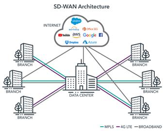 il funzionamento SD-WAN