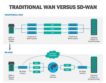 Differenze SD-WAN vs Traditional WAN